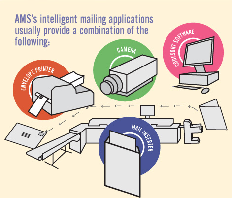 INTELLIGENT MAILING APPLICATIONS